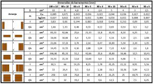 Tabela para cálculo do esforço no barramento