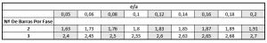 Valores de k1 de acordo com o número de barras